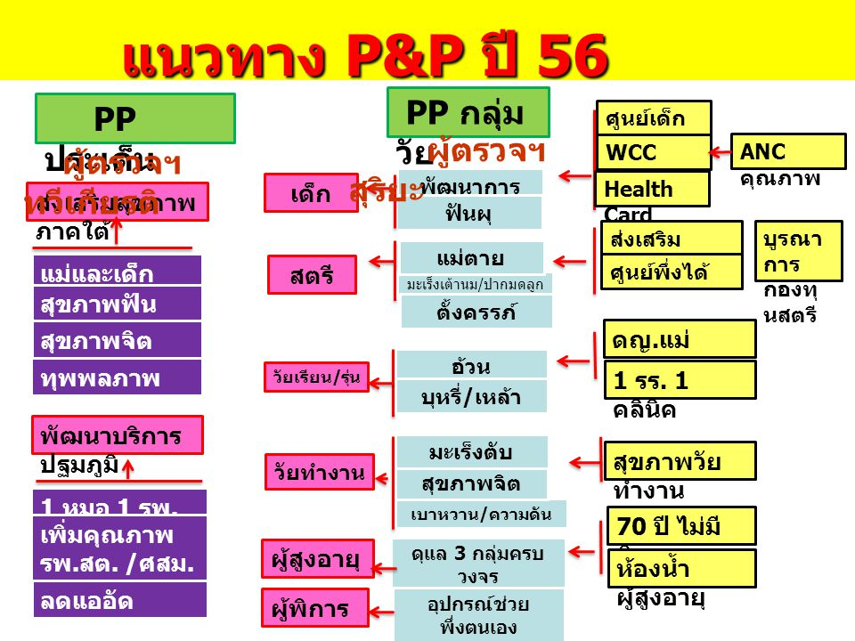 PP ประเด็น PP กลุ่ม วัย ส่งเสริมสุขภาพ ภาคใต้ แม่และเด็ก สุขภาพฟัน สุขภาพจิต ทุพพลภาพ พัฒนาบริการ ปฐมภูมิ 1 หมอ 1 รพ. สต. เพิ่มคุณภาพ รพ.สต. /ศสม. ลดแ