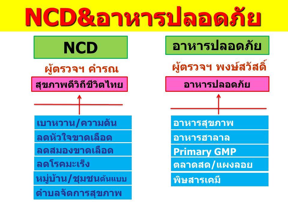 NCD อาหารปลอดภัย อาหารสุขภาพ อาหารฮาลาล Primary GMP ตลาดสด/แผงลอย อาหารปลอดภัย พิษสารเคมี สุขภาพดีวิถีชีวิตไทย เบาหวาน/ความดัน ลดหัวใจขาดเลือด ลดสมองข