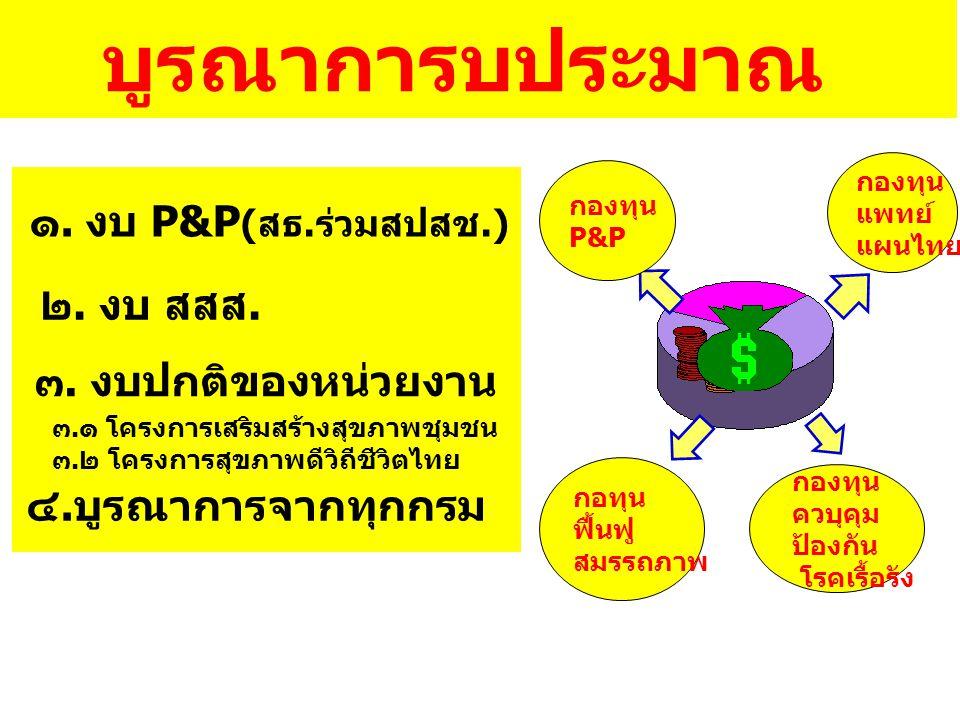 บูรณาการบประมาณ ๑. งบ P&P (สธ.ร่วมสปสช.) ๓. งบปกติของหน่วยงาน ๔.บูรณาการจากทุกกรม ๒. งบ สสส. ๓.๑ โครงการเสริมสร้างสุขภาพชุมชน ๓.๒ โครงการสุขภาพดีวิถีช