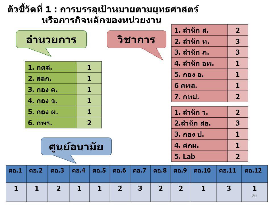 ตัวชี้วัดที่ 1 : การบรรลุเป้าหมายตามยุทธศาสตร์ หรือภารกิจหลักของหน่วยงาน 1. กตส.1 2. สลก.1 3. กอง ค.1 4. กอง จ.1 5. กอง ผ.1 6. กพร.2 ศอ.1ศอ.2ศอ.3ศอ.4ศ