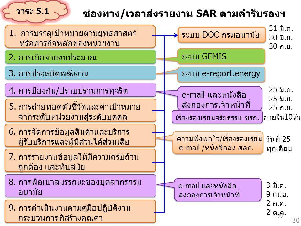 1.การบรรลุเป้าหมายตามยุทธศาสตร์ หรือภารกิจหลักของหน่วยงาน 1.การบรรลุเป้าหมายตามยุทธศาสตร์ หรือภารกิจหลักของหน่วยงาน 3. การประหยัดพลังงาน 5. การถ่ายทอด