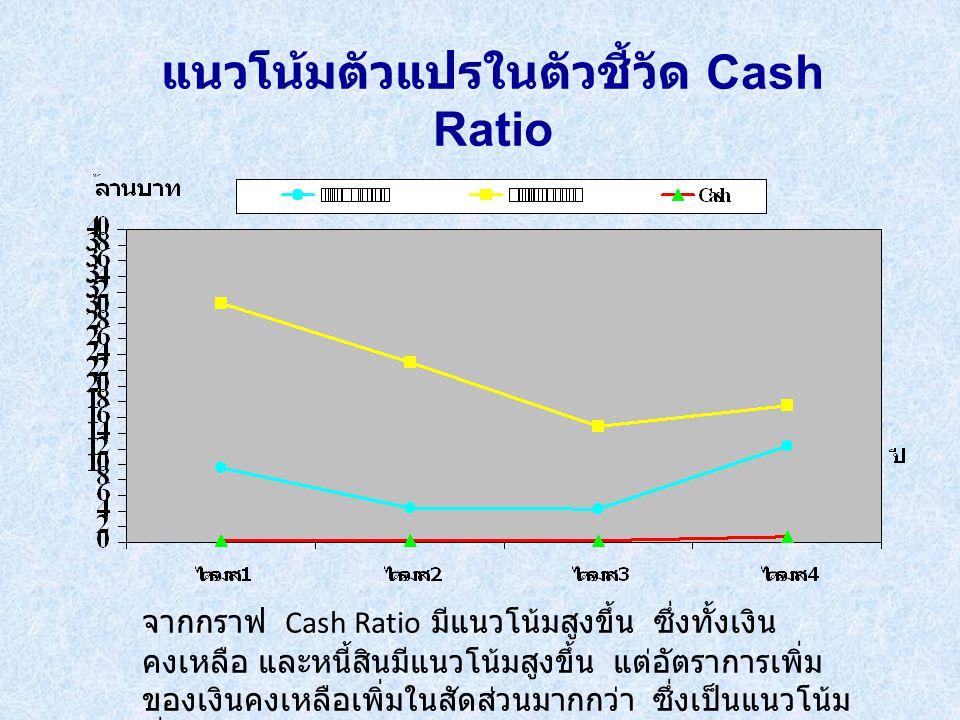 แนวโน้มตัวแปรในตัวชี้วัด Cash Ratio จากกราฟ Cash Ratio มีแนวโน้มสูงขึ้น ซึ่งทั้งเงิน คงเหลือ และหนี้สินมีแนวโน้มสูงขึ้น แต่อัตราการเพิ่ม ของเงินคงเหลือเพิ่มในสัดส่วนมากกว่า ซึ่งเป็นแนวโน้ม ที่ดี