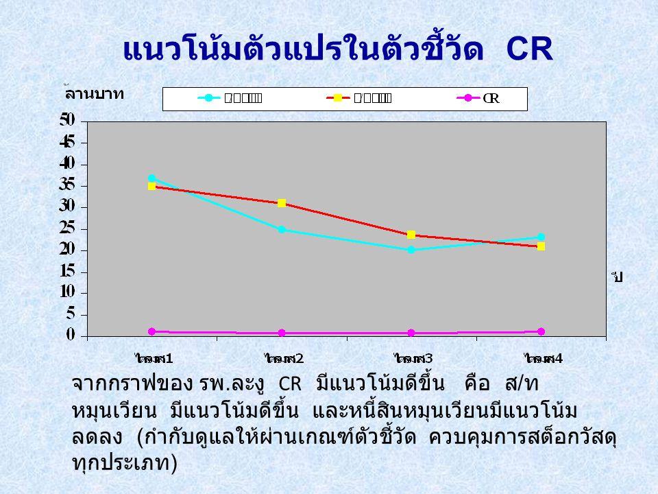 แนวโน้มตัวแปรในตัวชี้วัด CR จากกราฟของ รพ.