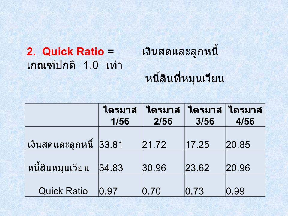 ไตรมาส 1/56 ไตรมาส 2/56 ไตรมาส 3/56 ไตรมาส 4/56 เงินสดและลูกหนี้ 33.81 21.72 17.25 20.85 หนี้สินหมุนเวียน 34.83 30.96 23.62 20.96 Quick Ratio 0.97 0.70 0.73 0.99 2.