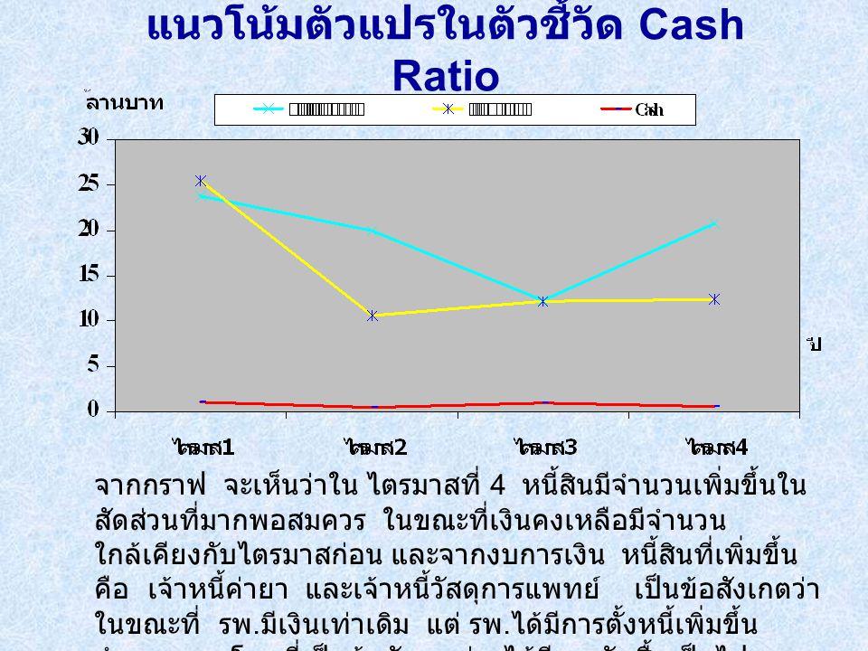 แนวโน้มตัวแปรในตัวชี้วัด Cash Ratio จากกราฟ จะเห็นว่าใน ไตรมาสที่ 4 หนี้สินมีจำนวนเพิ่มขึ้นใน สัดส่วนที่มากพอสมควร ในขณะที่เงินคงเหลือมีจำนวน ใกล้เคียงกับไตรมาสก่อน และจากงบการเงิน หนี้สินที่เพิ่มขึ้น คือ เจ้าหนี้ค่ายา และเจ้าหนี้วัสดุการแพทย์ เป็นข้อสังเกตว่า ในขณะที่ รพ.