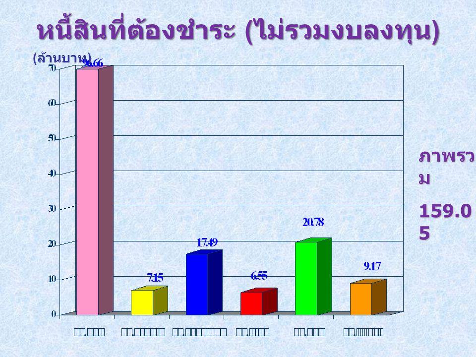 หนี้สินที่ต้องชำระ ( ไม่รวมงบลงทุน ) ( ล้านบาท ) ภาพรว ม 159.0 5