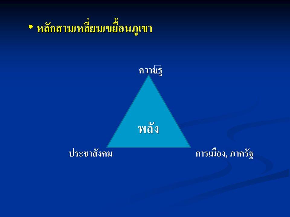หลักสามเหลี่ยมเขยื้อนภูเขา หลักสามเหลี่ยมเขยื้อนภูเขา พลัง ความรู้ ประชาสังคม การเมือง, ภาครัฐ
