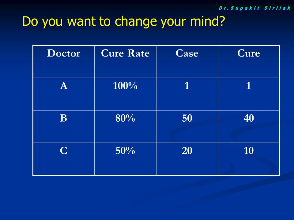 Do you want to change your mind? DoctorCure RateCaseCure A100%11 B80%5040 C50%2010