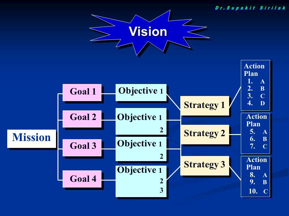 Goal 4 Goal 3 Goal 2 Goal 1 Objective 1 2 Objective 1 2 Objective 1 2 3 Vision Mission Strategy 1 Strategy 2 Strategy 3 Action Plan 1. A 2. B 3. C 4.