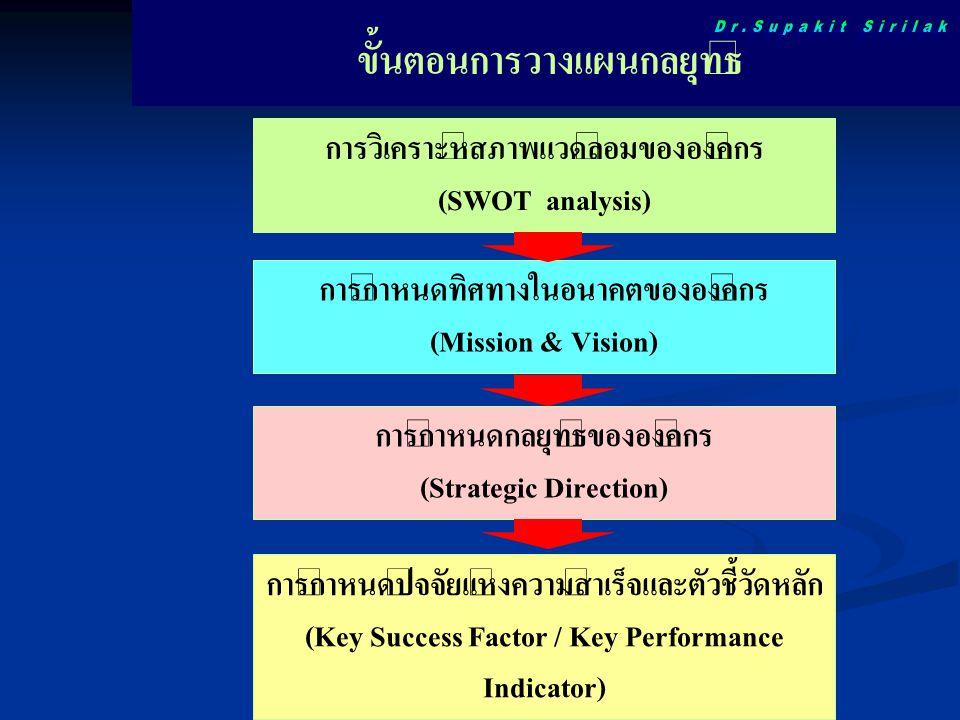 ขั้นตอนการวางแผนกลยุทธ์ การวิเคราะห์สภาพแวดล้อมขององค์กร (SWOT analysis) การกำหนดทิศทางในอนาคตขององค์กร (Mission & Vision) การกำหนดกลยุทธ์ขององค์กร (S