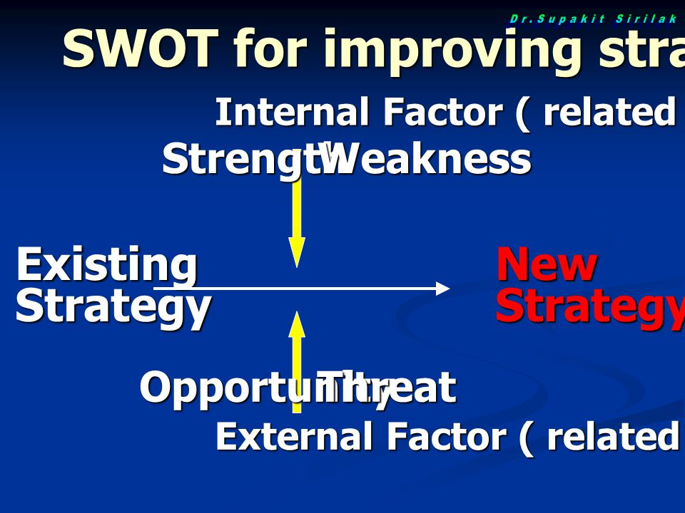 ExistingStrategyNewStrategy Internal Factor ( related 7s) External Factor ( related PEST) StrengthWeakness OpportunityThreat SWOT for improving strategy