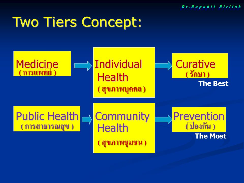 Medicine Individual Curative Health Health Public Health Community Prevention Health Health Two Tiers Concept: The Best The Most ( การแพทย์ ) ( การสาธ