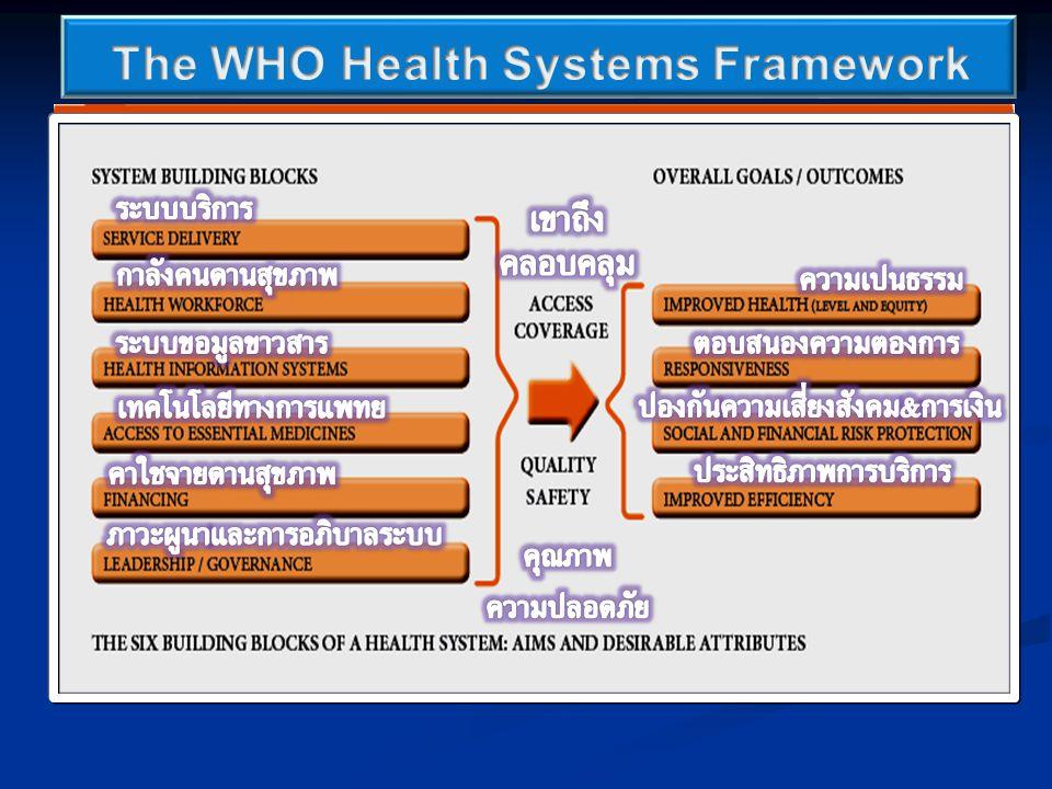 Leadership ภาวะผู้นำ Leadership ภาวะผู้นำ Strategic Planning การวางแผนกลยุทธ์ Strategic Planning การวางแผนกลยุทธ์ Team working การทำงานเป็นทีม Team working การทำงานเป็นทีม HRHD (Human Resources for Health Development) HRHD (Human Resources for Health Development) การพัฒนากำลังคนด้านสุขภาพ การพัฒนากำลังคนด้านสุขภาพ Knowledge Management & Learning Organization Knowledge Management & Learning Organization การจัดการความรู้และเป็นองค์กรแห่งการเรียนรู้ การจัดการความรู้และเป็นองค์กรแห่งการเรียนรู้ Tools & Technologies เครื่องมือและเทคโนโลยี Tools & Technologies เครื่องมือและเทคโนโลยี Others อื่นๆ Others อื่นๆ The Excellent Organization