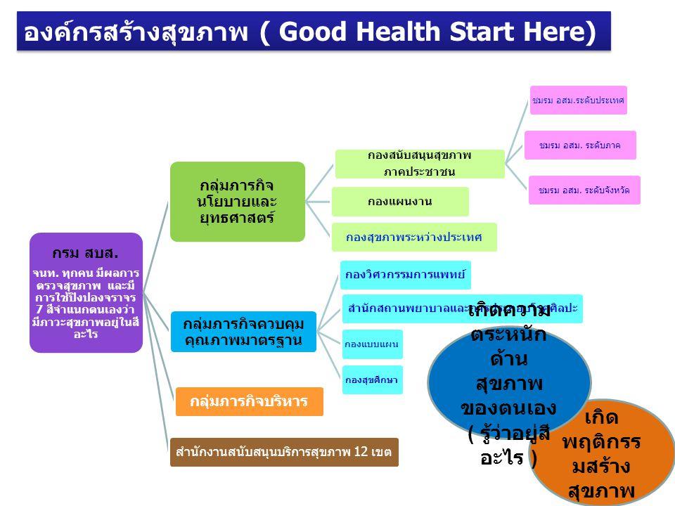 องค์กรสร้างสุขภาพ ( Good Health Start Here) กรม สบส.