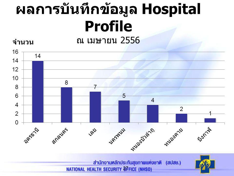 ผลการบันทึกข้อมูล Hospital Profile ณ เมษายน 2556 27