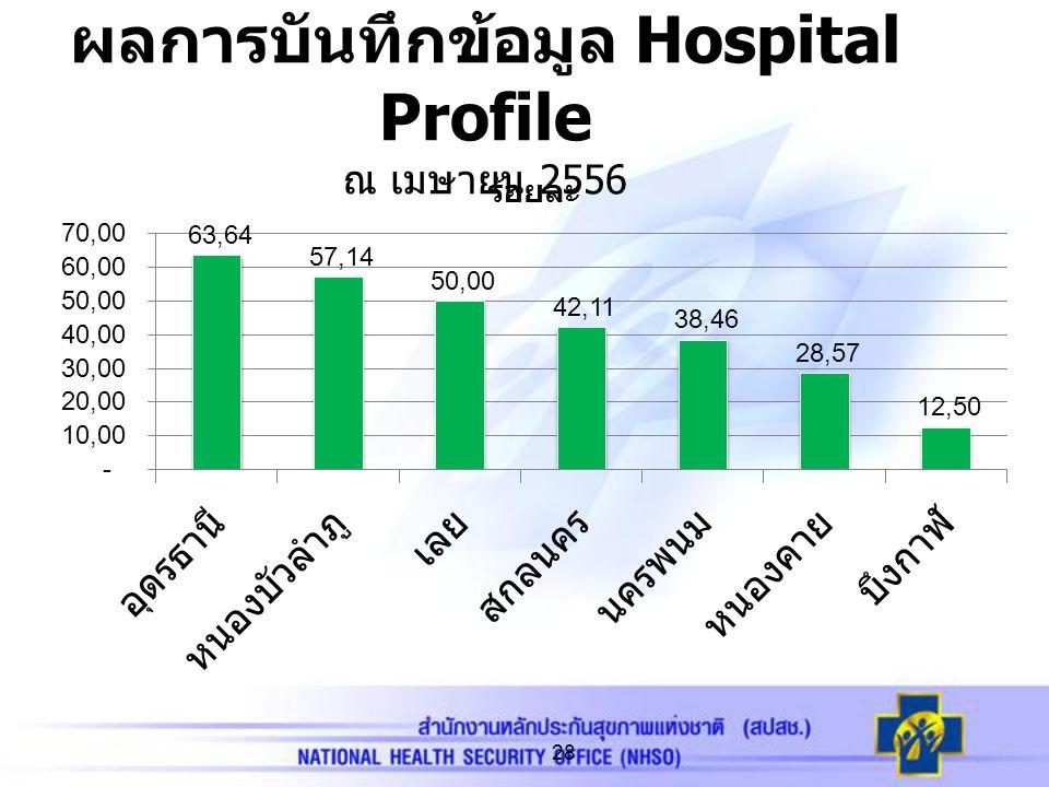 ผลการบันทึกข้อมูล Hospital Profile ณ เมษายน 2556 28