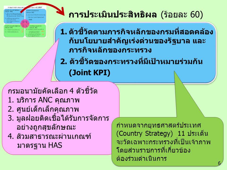 การประเมินประสิทธิผล (300 คะแนน) 1.การบรรลุเป้าหมายตาม ยุทธศาสตร์หรือภารกิจหลัก ของหน่วยงาน (หน่วยงานละไม่เกิน 3 ตัวชี้วัด) การประเมินประสิทธิผล (300 คะแนน) 1.การบรรลุเป้าหมายตาม ยุทธศาสตร์หรือภารกิจหลัก ของหน่วยงาน (หน่วยงานละไม่เกิน 3 ตัวชี้วัด) เจ้าภาพชี้แจง รายละเอียด รายละเอียดตัวชี้วัด และเกณฑ์ การประเมินผลเจ้าภาพชี้แจง รายละเอียด รายละเอียดตัวชี้วัด และเกณฑ์ การประเมินผล การประเมินประสิทธิภาพ (300 คะแนน) 2.