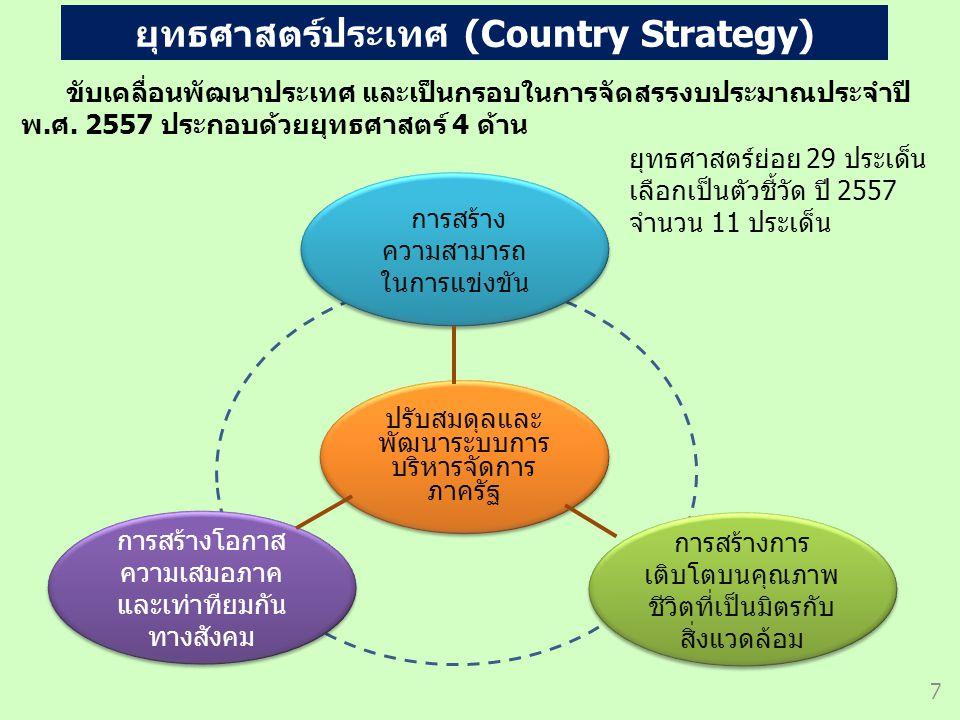 ตัวชี้วัดของกระทรวงที่มีเป้าหมายร่วมกัน (Joint KPI) 1.ส่งเสริมการลงทุน 1.1 Investment 1.2 Trading อก.