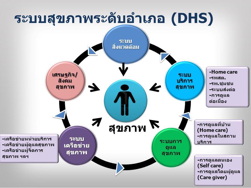 ระบบ สิ่งแวดล้อม ระบบ บริการ สุขภาพ ระบบการ ดูแล สุขภาพ ระบบ เครือข่าย สุขภาพ เศรษฐกิจ/ สังคม สุขภาพ ระบบสุขภาพระดับอำเภอ (DHS) สุขภาพ -การดูแลตนเอง (Self care) -การดูแลโดยผู้ดูแล (Care giver) -Home care -รพสต.