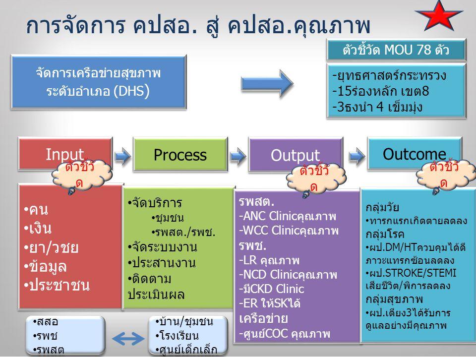 จัดการเครือข่ายสุขภาพ ระดับตำบล (SDHS ) จัดการเครือข่ายสุขภาพ ระดับตำบล (SDHS ) Input Process Output Outcome คน เงิน ยา/วชย.