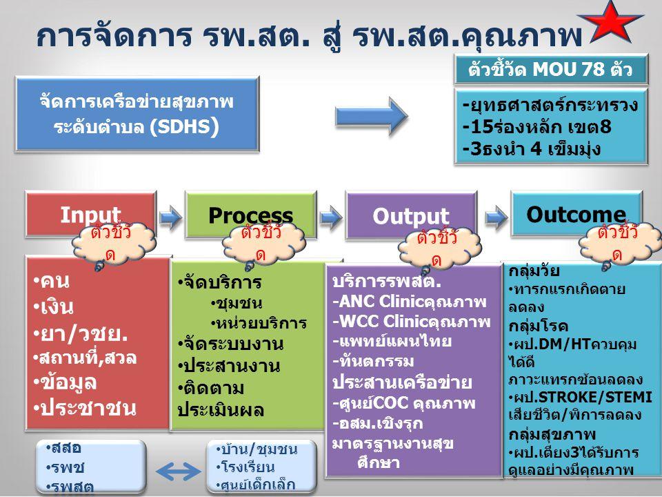คปสอ.ติดดาวตามเกณฑ์คุณภาพเขต๘ 1.การจัดการ ระบบสุขภาพ ระดับอำเภอ (DHS ) (20)  การทำงาน ร่วมกันระดับ อำเภอ  การทำงานจน เกิดคุณค่า  การแบ่งปัน ทรัพยากรและ การพัฒนา บุคลากร  บริการสุขภาพที่ จำเป็น  การมีส่วนร่วม 1.การจัดการ ระบบสุขภาพ ระดับอำเภอ (DHS ) (20)  การทำงาน ร่วมกันระดับ อำเภอ  การทำงานจน เกิดคุณค่า  การแบ่งปัน ทรัพยากรและ การพัฒนา บุคลากร  บริการสุขภาพที่ จำเป็น  การมีส่วนร่วม 2.