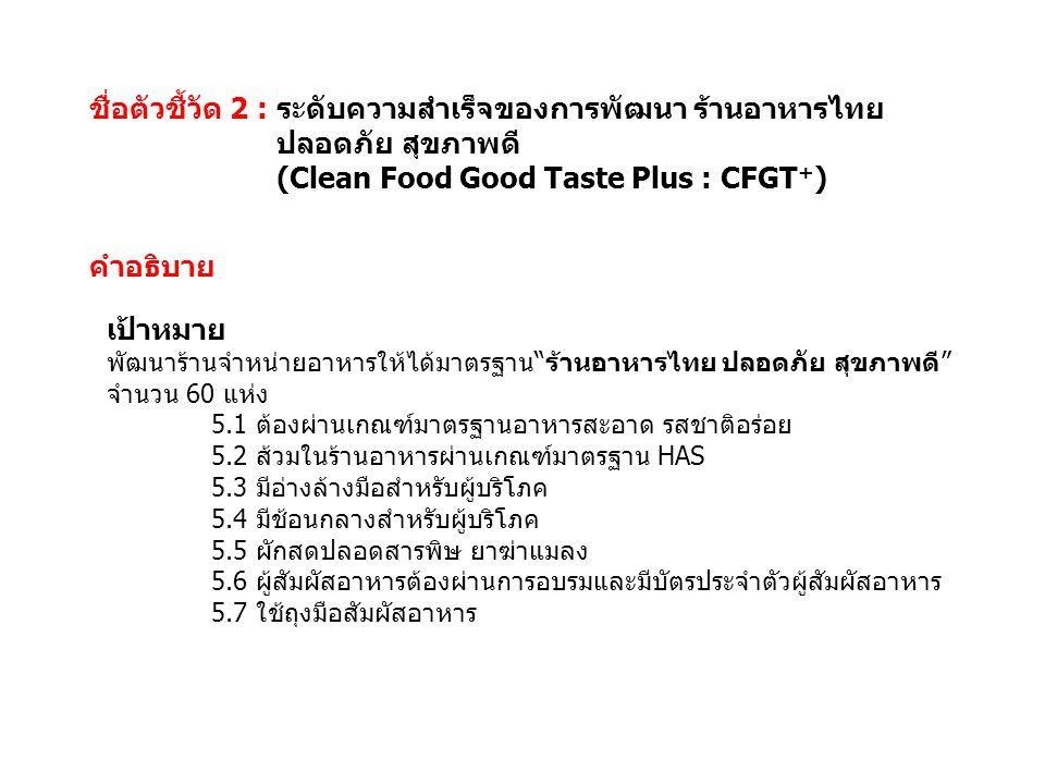 ชื่อตัวชี้วัด 2 : ระดับความสำเร็จของการพัฒนา ร้านอาหารไทย ปลอดภัย สุขภาพดี (Clean Food Good Taste Plus : CFGT + ) คำอธิบาย เป้าหมาย พัฒนาร้านจำหน่ายอา