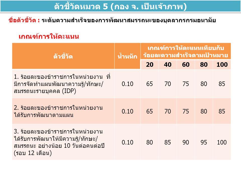 ชื่อตัวชี้วัด : ระดับความสำเร็จของการพัฒนาสมรรถนะของบุคลากรกรมอนามัย ตัวชี้วัดหมวด 5 (กอง จ. เป็นเจ้าภาพ) เกณฑ์การให้คะแนน ตัวชี้วัดน้ำหนัก เกณฑ์การให