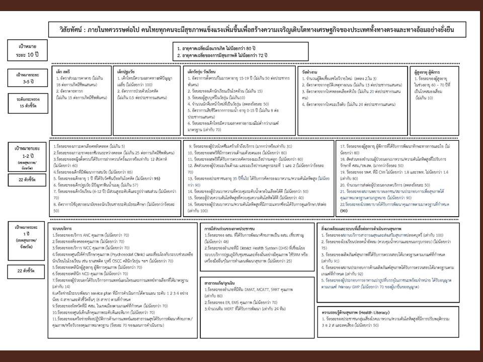 แสดงภาพกรอบ KPI 3 แผ่น 10
