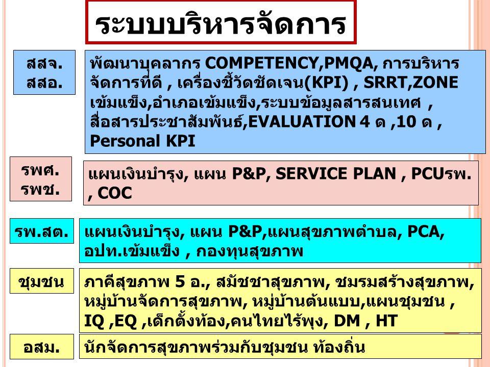 สสจ. สสอ. รพศ. รพช. พัฒนาบุคลากร COMPETENCY,PMQA, การบริหาร จัดการที่ดี, เครื่องชี้วัดชัดเจน(KPI), SRRT,ZONE เข้มแข็ง,อำเภอเข้มแข็ง,ระบบข้อมูลสารสนเทศ