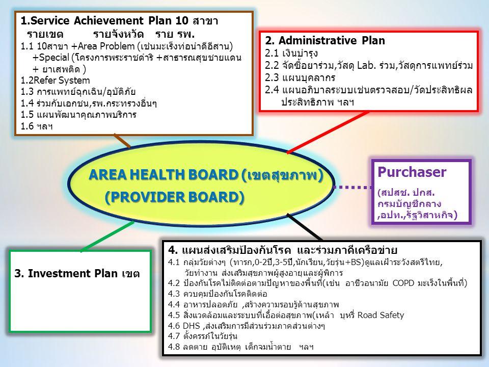 1.Service Achievement Plan 10 สาขา รายเขต รายจังหวัด ราย รพ. 1.1 10สาขา +Area Problem (เช่นมะเร็งท่อนำดีอีสาน) +Special (โครงการพระราชดำริ +สาธารณสุขช