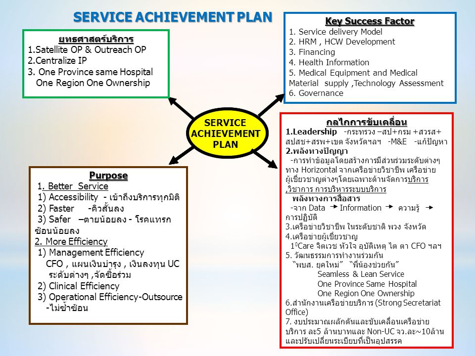 25 ธ. ค.2555 SERVICE ACHIEVEMENT PLAN SERVICE ACHIEVEMENT PLAN ยุทธศาสตร์บริการ 1.Satellite OP & Outreach OP 2.Centralize IP 3. One Province same Hosp
