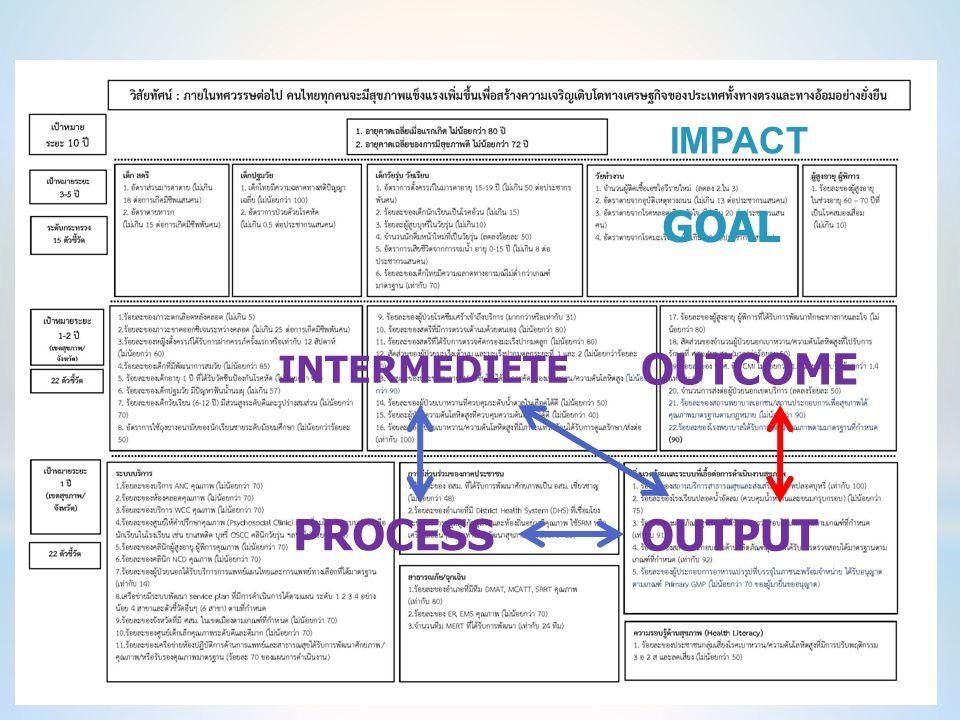 IMPACT OUTCOME OUTPUT GOAL INTERMEDIETE PROCESS