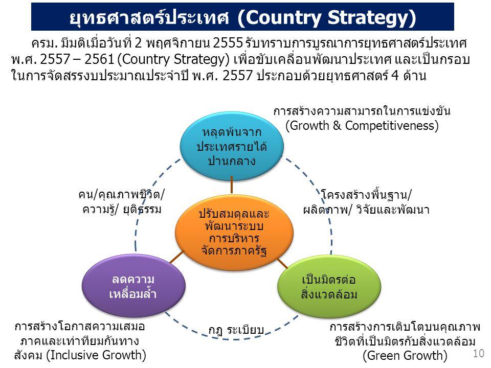 ยุทธศาสตร์ประเทศ (Country Strategy) ครม. มีมติเมื่อวันที่ 2 พฤศจิกายน 2555 รับทราบการบูรณาการยุทธศาสตร์ประเทศ พ.ศ. 2557 – 2561 (Country Strategy) เพื่
