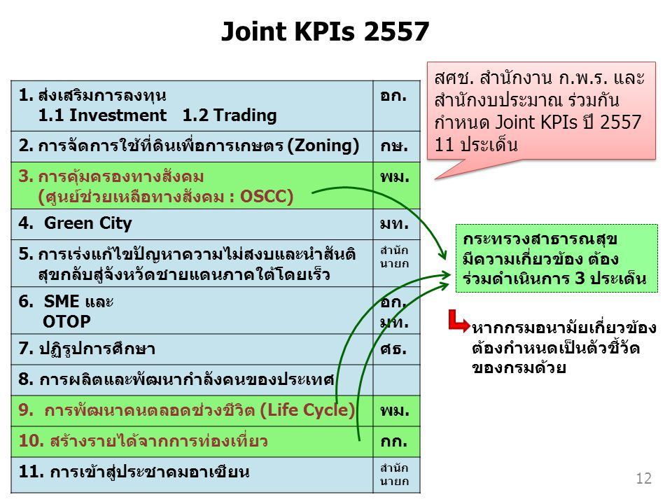 Joint KPIs 2557 1.ส่งเสริมการลงทุน 1.1 Investment 1.2 Trading อก. 2.การจัดการใช้ที่ดินเพื่อการเกษตร (Zoning)กษ. 3.การคุ้มครองทางสังคม (ศูนย์ช่วยเหลือท