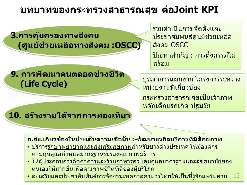 บทบาทของกระทรวงสาธารณสุข ต่อJoint KPI ร่วมดำเนินการ จัดตั้งและ ประชาสัมพันธ์ศูนย์ช่วยเหลือ สังคม OSCC ปัญหาสำคัญ : การตั้งครรภ์ไม่ พร้อม ร่วมดำเนินการ
