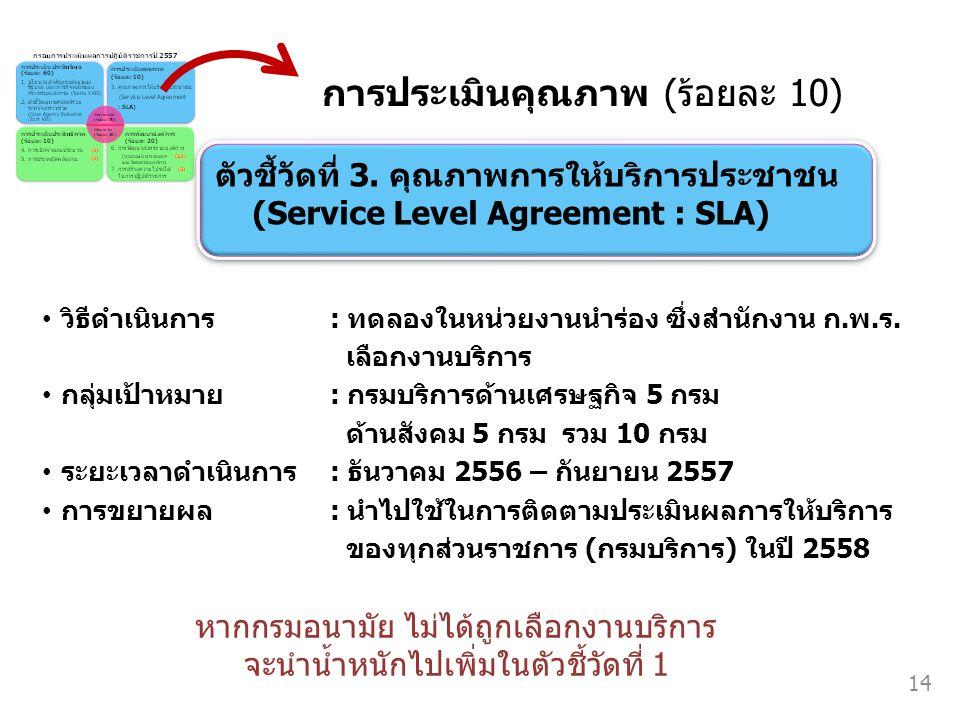 ตัวชี้วัดที่ 3. คุณภาพการให้บริการประชาชน (Service Level Agreement : SLA) ตัวชี้วัดที่ 3. คุณภาพการให้บริการประชาชน (Service Level Agreement : SLA) วิ