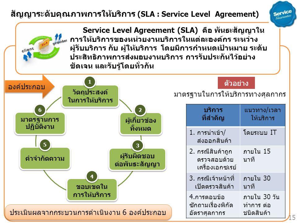 องค์ประกอบ Service Level Agreement (SLA) คือ พันธะสัญญาใน การให้บริการของหน่วยงานบริการในแต่ละองค์กร ระหว่าง ผู้รับบริการ กับ ผู้ให้บริการ โดยมีการกำห
