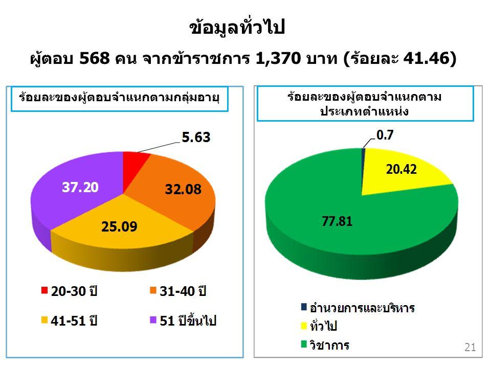 ผู้ตอบ 568 คน จากข้าราชการ 1,370 บาท (ร้อยละ 41.46) ร้อยละของผู้ตอบจำแนกตามกลุ่มอายุ ร้อยละของผู้ตอบจำแนกตาม ประเภทตำแหน่ง ข้อมูลทั่วไป 21