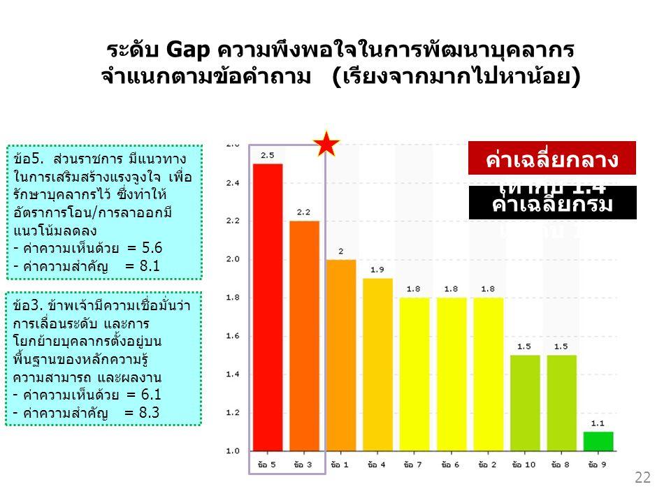 ระดับ Gap ความพึงพอใจในการพัฒนาบุคลากร จำแนกตามข้อคำถาม (เรียงจากมากไปหาน้อย) ค่าเฉลี่ยกรม เท่ากับ 1.8 ข้อ5. ส่วนราชการ มีแนวทาง ในการเสริมสร้างแรงจูง