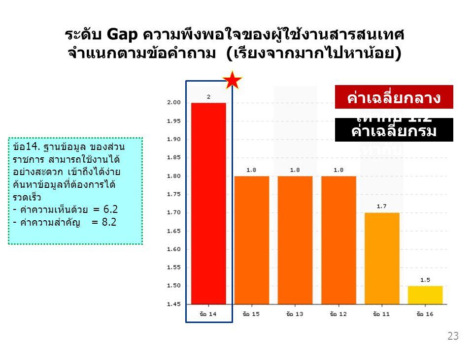 ระดับ Gap ความพึงพอใจของผู้ใช้งานสารสนเทศ จำแนกตามข้อคำถาม (เรียงจากมากไปหาน้อย) ค่าเฉลี่ยกรม เท่ากับ 1.8 ค่าเฉลี่ยกลาง เท่ากับ 1.2 ข้อ14. ฐานข้อมูล ข