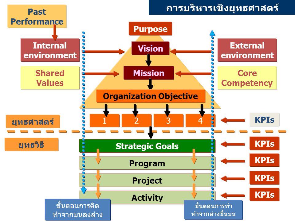 การบริหารเชิงยุทธศาสตร์ Internal environment Strategic Goals External environment ProjectActivityProgram Shared Values Core Competency KPIs MissionVis