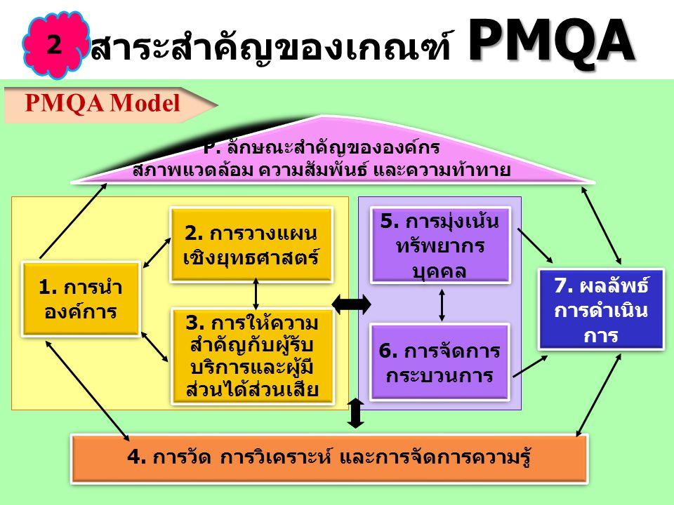 PMQA สาระสำคัญของเกณฑ์ PMQA 6. การจัดการ กระบวนการ 6. การจัดการ กระบวนการ 5. การมุ่งเน้น ทรัพยากร บุคคล 5. การมุ่งเน้น ทรัพยากร บุคคล 4. การวัด การวิเ