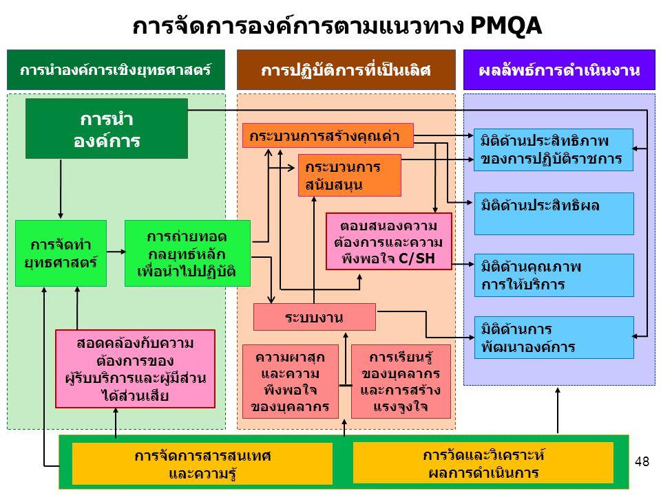 การนำ องค์การ การจัดการองค์การตามแนวทาง PMQA การจัดทำ ยุทธศาสตร์ การถ่ายทอด กลยุทธ์หลัก เพื่อนำไปปฏิบัติ สอดคล้องกับความ ต้องการของ ผู้รับบริการและผู้