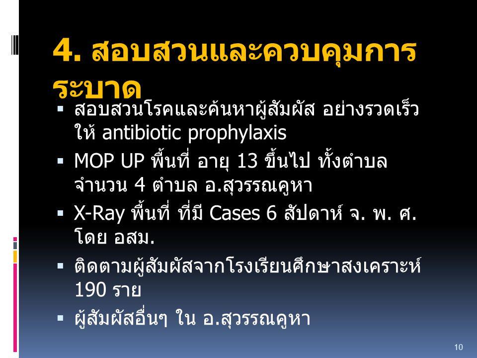 4. สอบสวนและควบคุมการ ระบาด  สอบสวนโรคและค้นหาผู้สัมผัส อย่างรวดเร็ว ให้ antibiotic prophylaxis  MOP UP พื้นที่ อายุ 13 ขึ้นไป ทั้งตำบล จำนวน 4 ตำบล