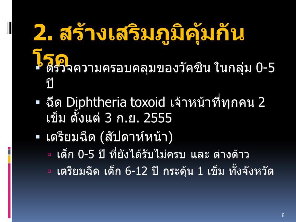 2. สร้างเสริมภูมิคุ้มกัน โรค  ตรวจความครอบคลุมของวัคซีน ในกลุ่ม 0-5 ปี  ฉีด Diphtheria toxoid เจ้าหน้าที่ทุกคน 2 เข็ม ตั้งแต่ 3 ก. ย. 2555  เตรียมฉ