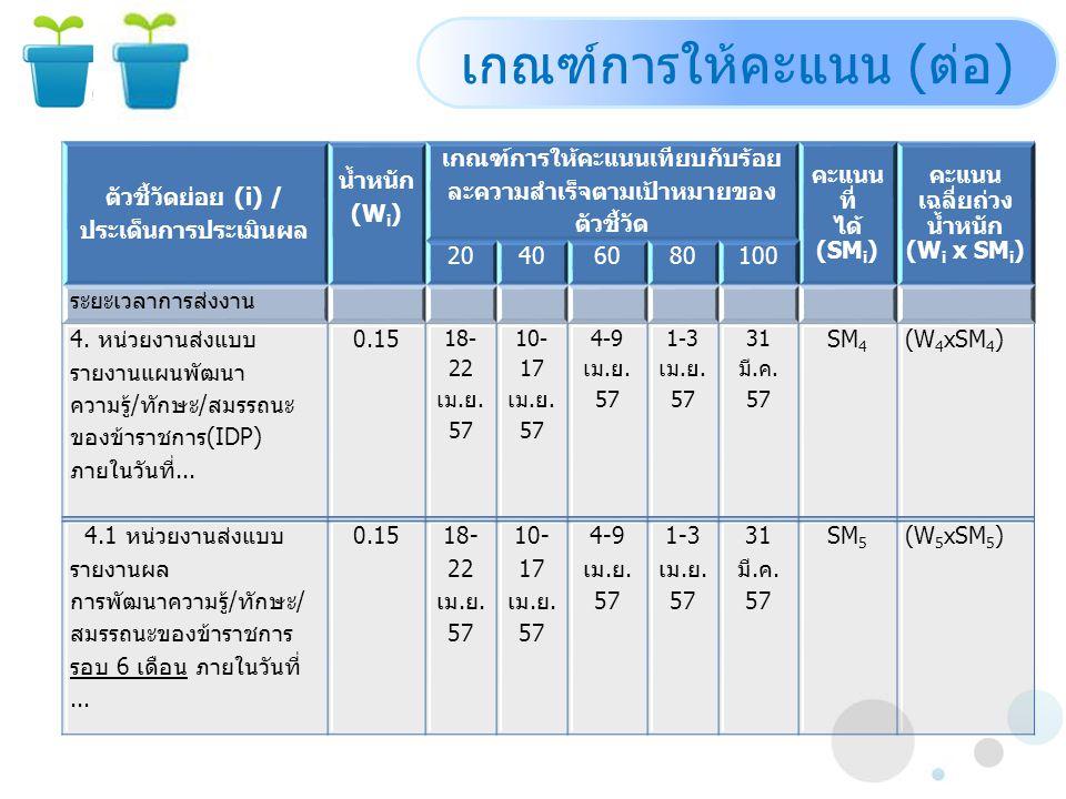 ตัวชี้วัดย่อย (i) / ประเด็นการประเมินผล น้ำหนัก (W i ) เกณฑ์การให้คะแนนเทียบกับร้อย ละความสำเร็จตามเป้าหมายของ ตัวชี้วัด คะแนน ที่ ได้ (SM i ) คะแนน เฉลี่ยถ่วง น้ำหนัก (W i x SM i ) 20406080100 ระยะเวลาการส่งงาน 4.