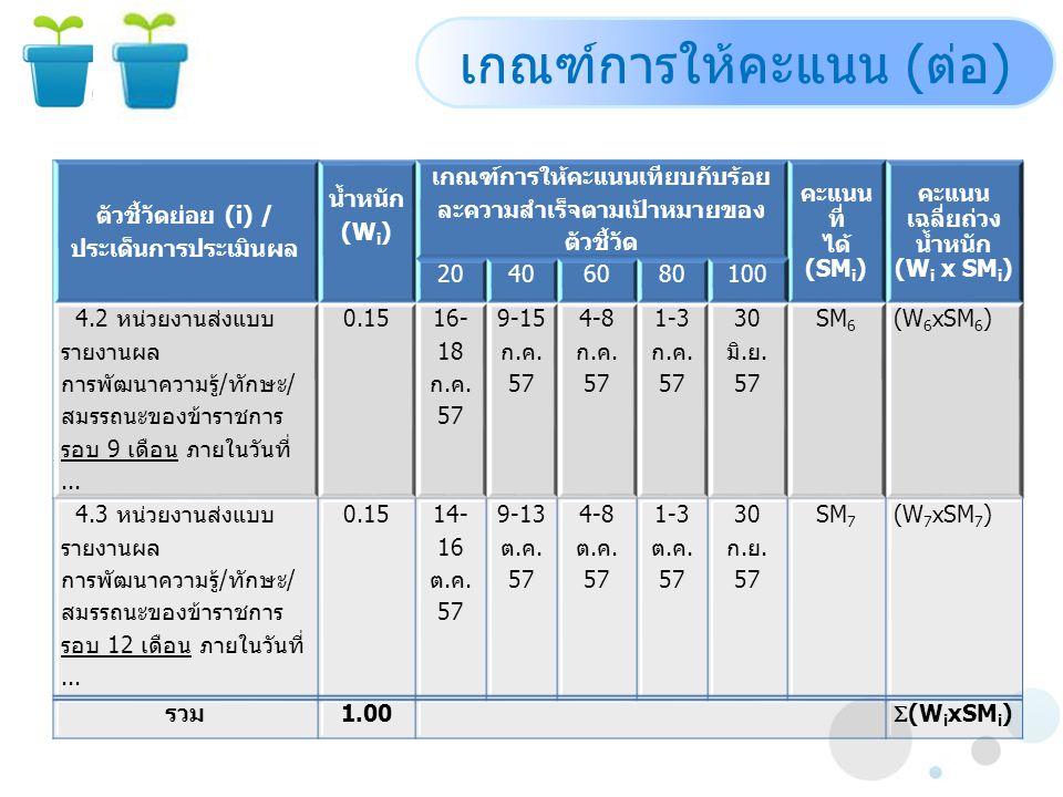 ตัวชี้วัดย่อย (i) / ประเด็นการประเมินผล น้ำหนัก (W i ) เกณฑ์การให้คะแนนเทียบกับร้อย ละความสำเร็จตามเป้าหมายของ ตัวชี้วัด คะแนน ที่ ได้ (SM i ) คะแนน เฉลี่ยถ่วง น้ำหนัก (W i x SM i ) 20406080100 4.2 หน่วยงานส่งแบบ รายงานผล การพัฒนาความรู้/ทักษะ/ สมรรถนะของข้าราชการ รอบ 9 เดือน ภายในวันที่...