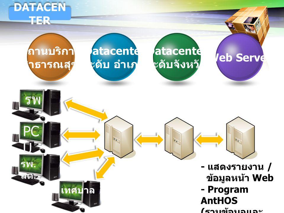 LOGO - แสดงรายงาน / ข้อมูลหน้า Web - Program AntHOS ( รวมข้อมูลและ แสดงรายงาน ) Web Server Datacenter ระดับจังหวัด Datacenter ระดับ อำเภอ สถานบริการ ส