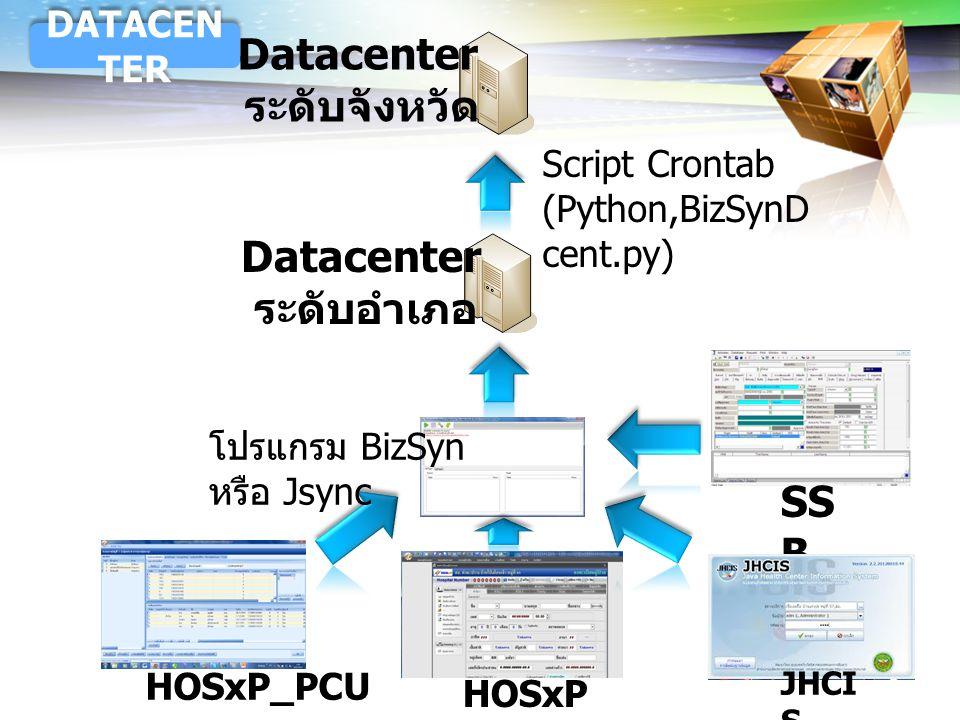 LOGO HOSxP HOSxP_PCU Datacenter ระดับจังหวัด Datacenter ระดับอำเภอ Script Crontab (Python,BizSynD cent.py) DATACEN TER SS B JHCI S โปรแกรม BizSyn หรือ
