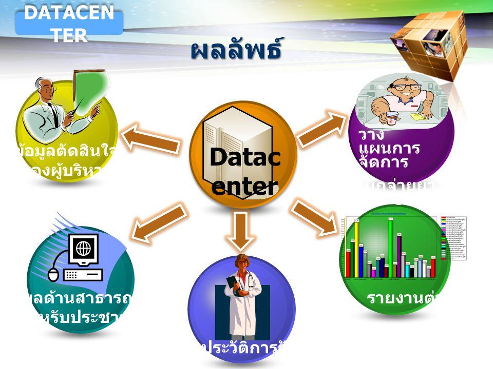 LOGO Datac enter วาง แผนการ จัดการ เบิกจ่ายยา ให้ CUP รายงานต่างๆ ประวัติการรักษาฯ ข้อมูลตัดสินใจ ของผู้บริหาร ข้อมูลด้านสาธารณสุข สำหรับประชาชน ผลลัพ